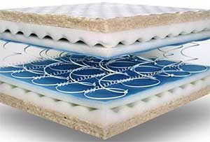 Try Any Mattress of Your Choice RISK-FREE @ Your Home With Free Delivery and Free Returns innerspring-300x203-300x203 Mattress Price Comparison For 2019