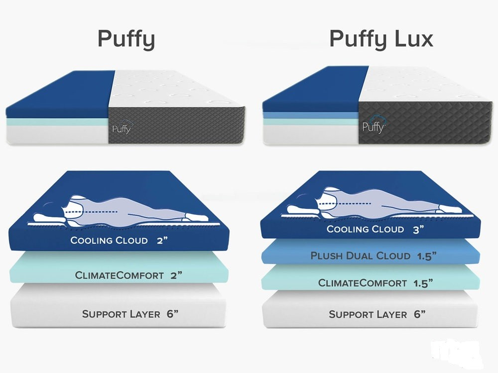 Try Any Mattress of Your Choice RISK-FREE @ Home W/ Free Delivery puffy-vs-puffy-lux-layers Puffy Lux Mattress Review ($300 off + free king pillow)