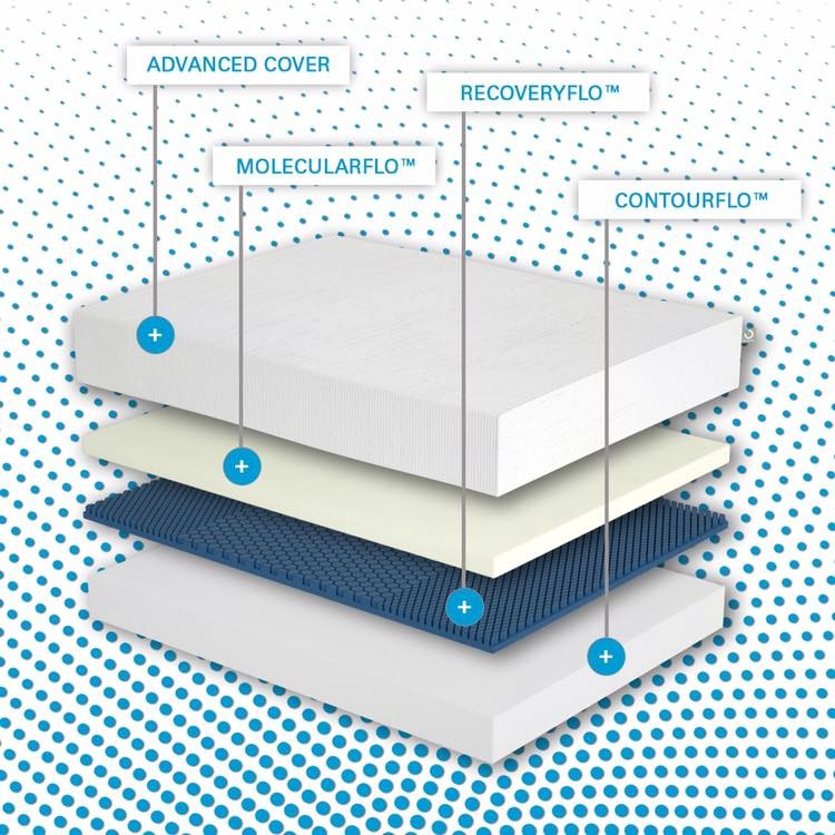 Try Any Mattress of Your Choice RISK-FREE @ Home With Free Delivery molecule-sleep-system MOLECULE Mattress Review (20% off)